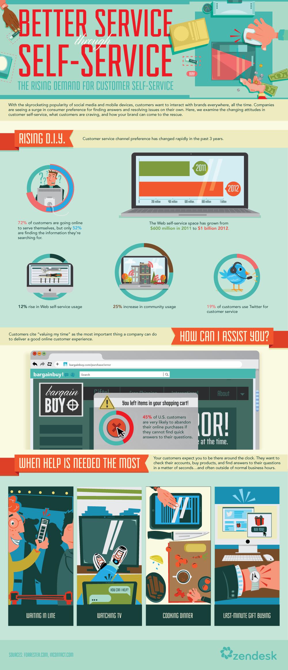 Better Service Through Self Service Infographic Zendesk