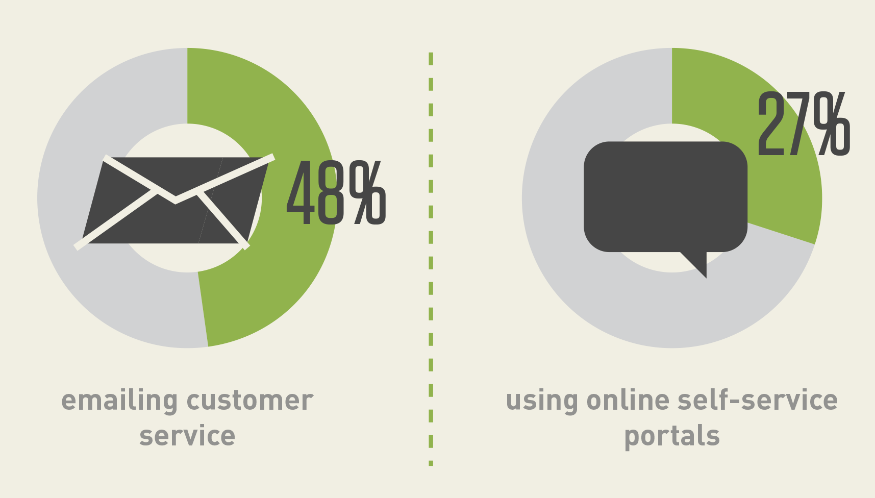Bridging the Gap: Customer Service Omnichannel Survey
