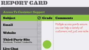 How Your Company's Customer Service is Being Graded Online