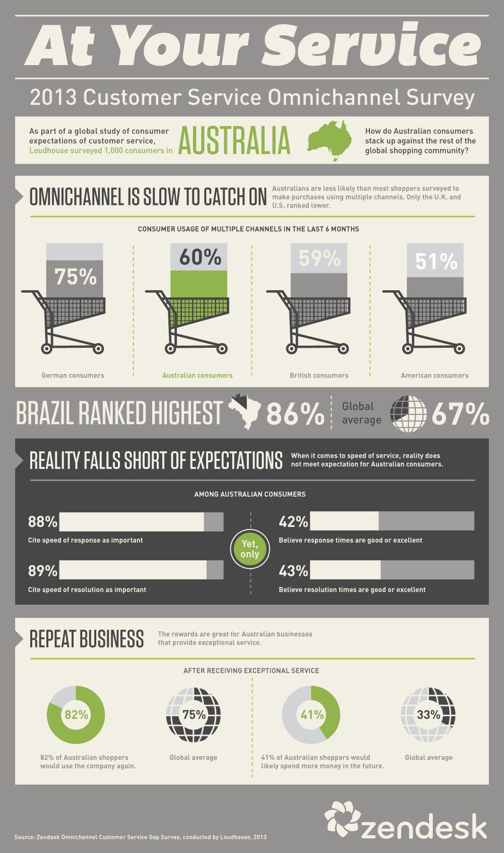 Australia omnichannel survey [infographic]