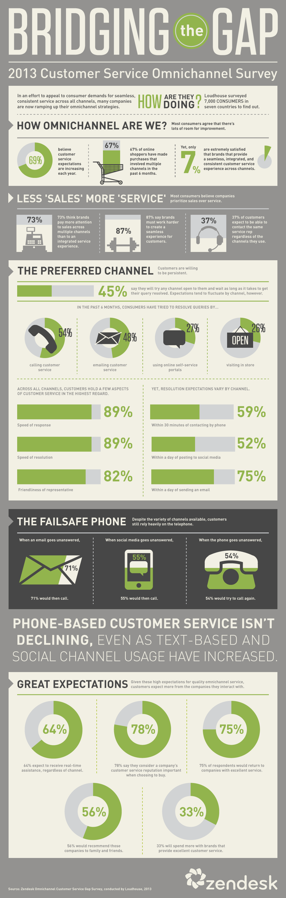 Omnichannel survey infographic
