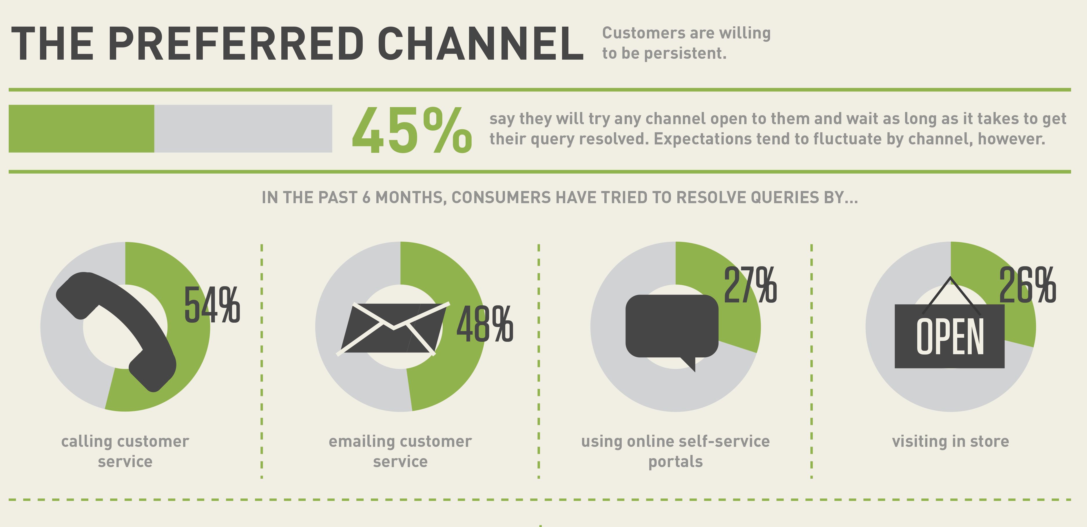 Bridging the omnichannel customer service gap [infographic]
