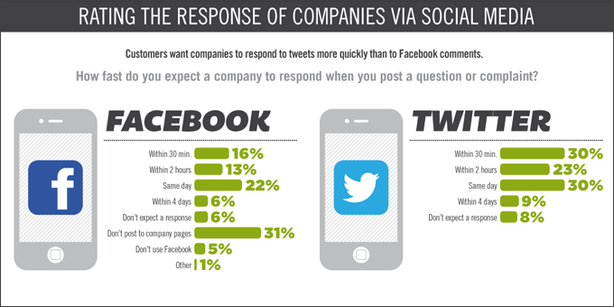 Infographic: instaservice – customer service gets speedy and social