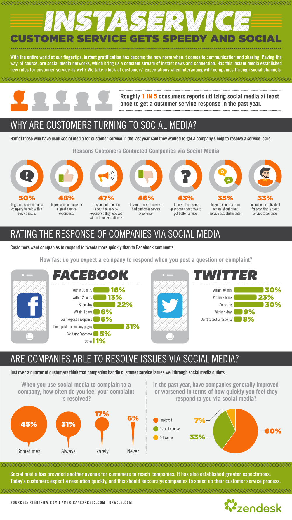 Why are customers turning to social media?
