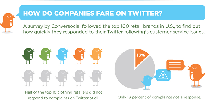 Infographic: keeping up with Twitter