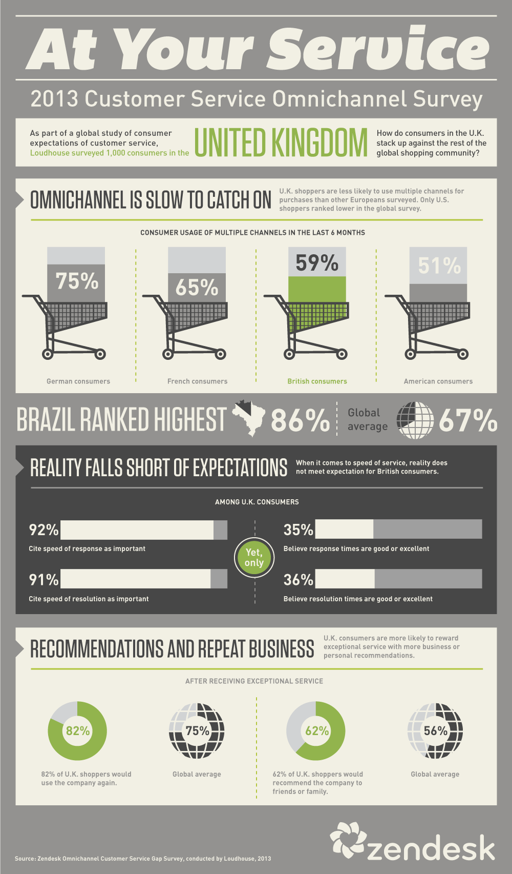 United Kingdom omnichannel survey [Infographic]
