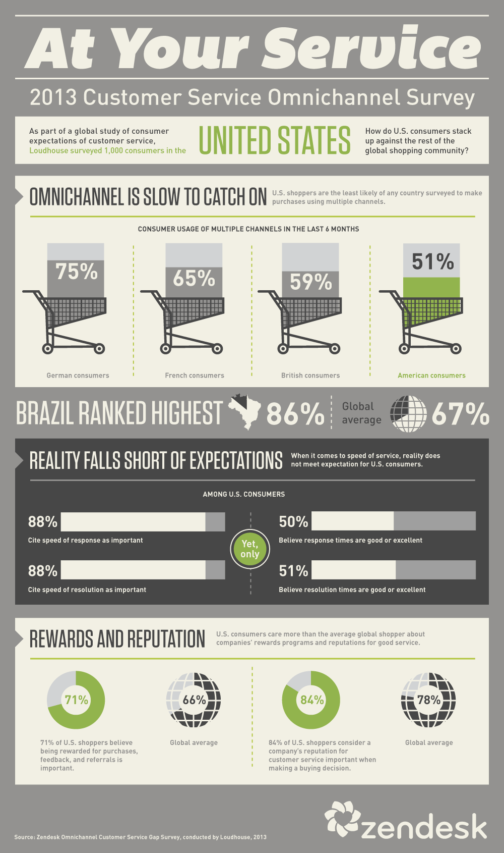 United States Omnichannel Survey [Infographic]