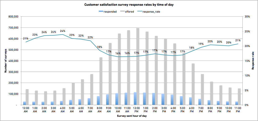 Customer satisfaction survey response rates by time of day