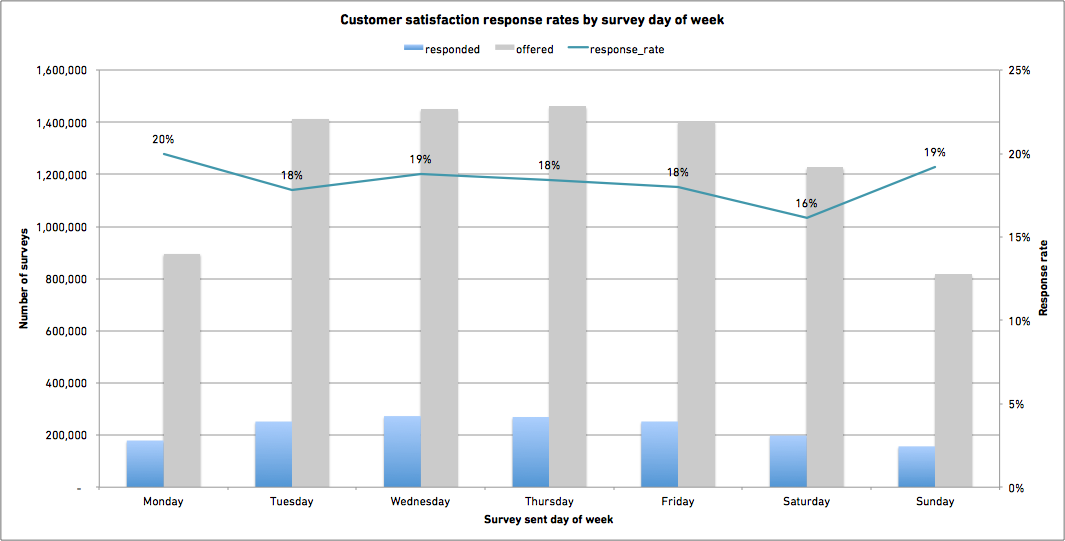 Customer satisfaction response rates by survey day of week