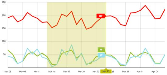 Zendesk charts