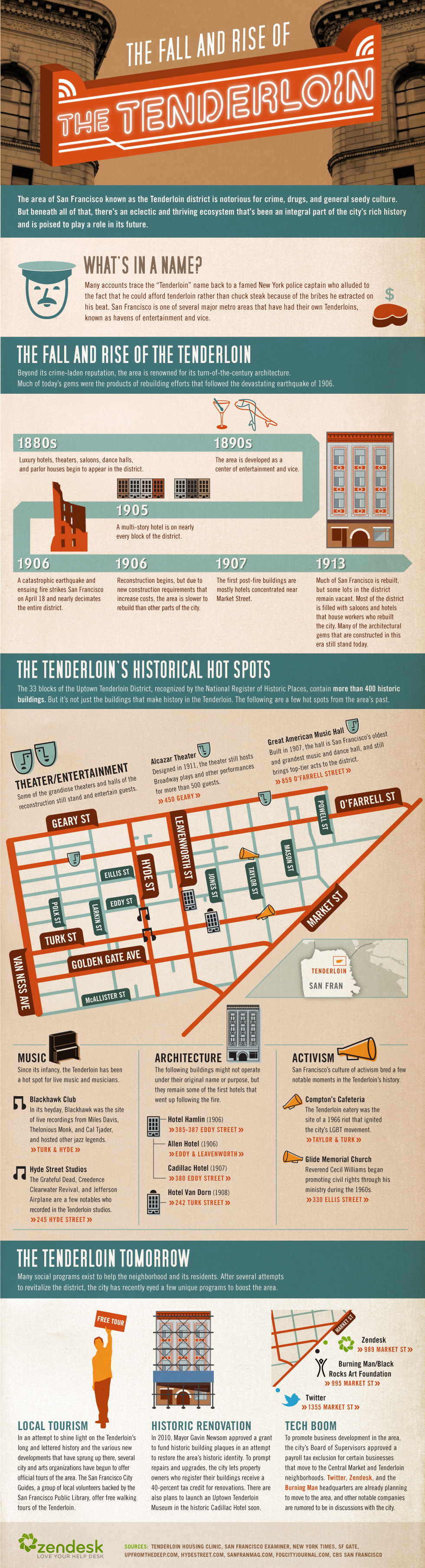 Fall and Rise of the Tenderloin
