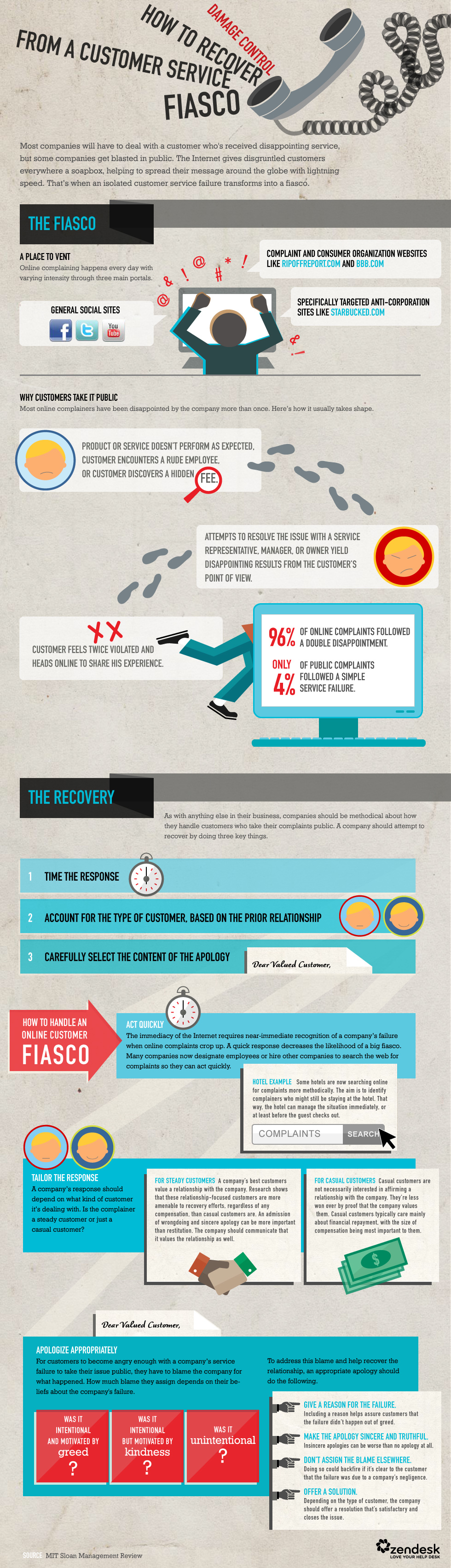 How To Recover From A Customer Service Fiasco Infographic