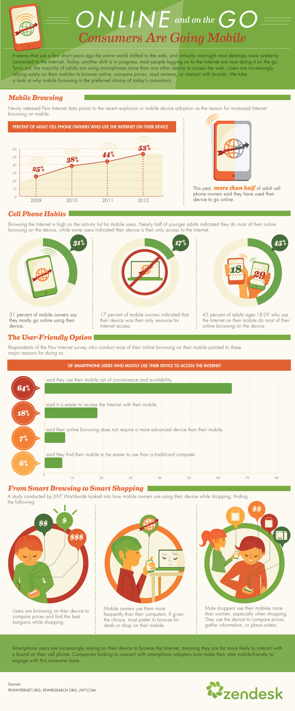 Consumers are going mobile