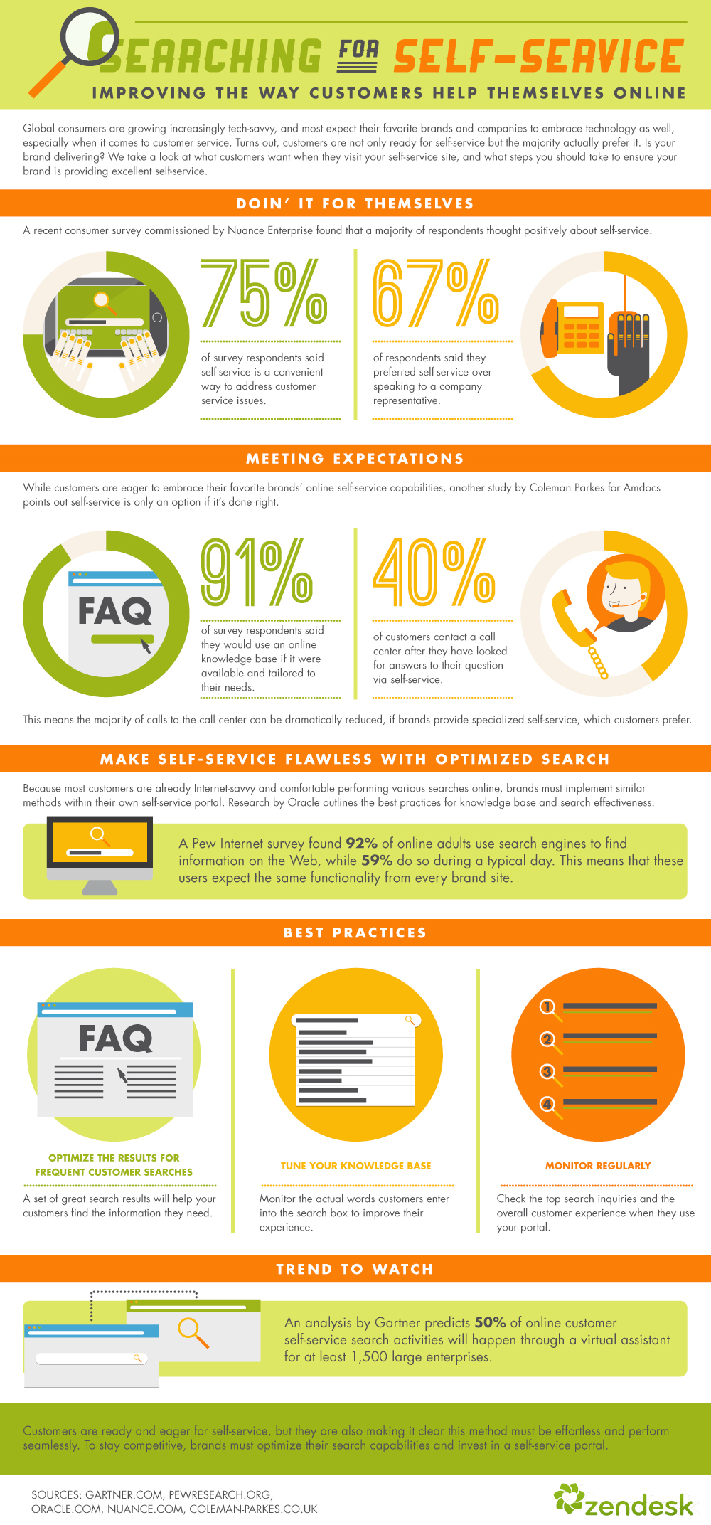 self-service: do customers want to help themselves? (infographic