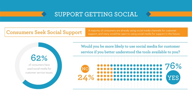 Infographic: Social Media and the Future of Customer Support