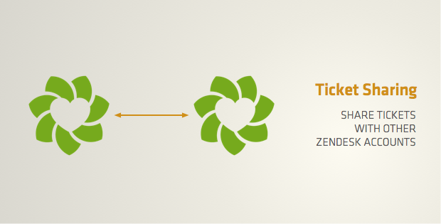 Zendesk Ticket Sharing