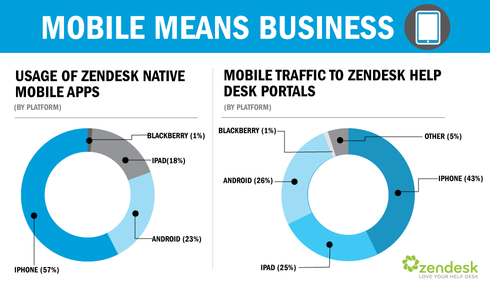 Technology Management Image: Mobile Help Desk Software Gets Boost With Zendesk Mobile