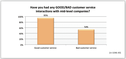 What is the Impact of Customer Service on Lifetime Customer Value?