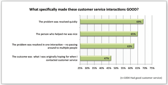 Essay on customer service importance