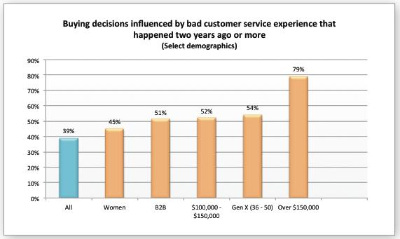 Essay on good and bad customer service