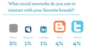 Social Media: Don't Get Left Behind