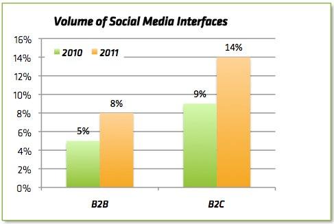 Volume of Social Media Interfaces (Source: TSIA Social Media Survey)